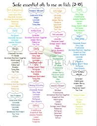 10 Essentials For A Kid by 30 Best Essential Oils Images On Aromatherapy