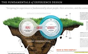 experience design fundamentals of experience design model johnny