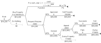 decision trees with discounted flows