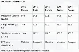 Honda Civic Interior Dimensions Size And Weight Of 2016 Elantra Sedan Dimensions