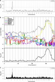 Genome Mapping Rapid Identification Of Major Effect Genes Using The Collaborative