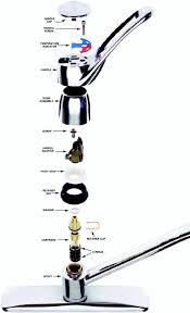 How To Remove A Price Pfister Kitchen Faucet Kitchen Faucet Repair Image U2014 Decor Trends Design Kitchen Faucet