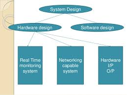 Home Hardware Design Software Home Security System