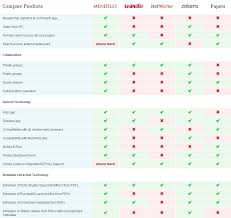 help desk software comparison chart which one is the best reference management software prof joeran
