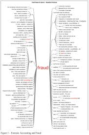 the forensic accounting and corporate fraud