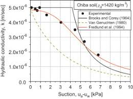 Top 5 U2013 Low Or by Laboratory Measurement Of Hydraulic Conductivity Functions Of Two