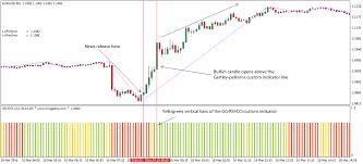 bid rate eu minimum bid rate forex trading strategy