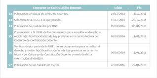 bonificaciones contratos 2016 actualidad educativa cronograma de contrato docente 2016