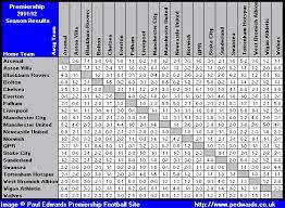 premier league results table and fixtures paul edwards premier league football site 2011 2012 season