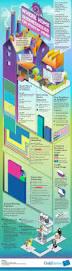 4521 best entrepreneurship images on pinterest