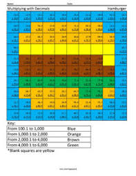 multiplying with decimals hamburger 5 grade math computations