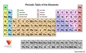 Basic Periodic Table Lj Create Stem Shop Teaching Resources Tes
