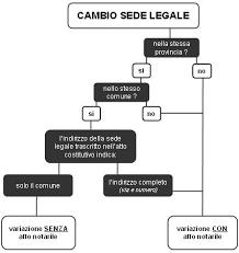 sede legale il trasferimento della sede legale come cambiare sede legale