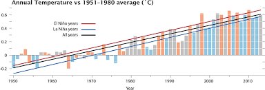 average global temperature by year table nasa giss nasa news feature releases nasa finds 2013 sustained