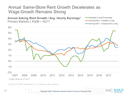 housing trends 2017 five key takeaways from nic s fourth quarter 2017 seniors housing