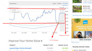 Home Appraisal Value Estimate by Top Four Home Valuation Websites Compared Zillow Redfin Referz