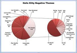 Target Hello Kitty Toaster Hello Kitty Netnography Netbase