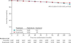 anastrozole versus tamoxifen in postmenopausal women with ductal