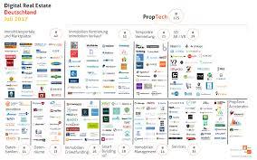 Immobilienportale Proptech Real Estate Tech Deutschland Juli 2017 Gewerbe Quadrat