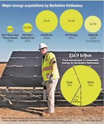 berkshire hathaway energy warren buffett puts wind in berkshire s sails wsj