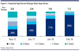 Seeking Ratings Oh Snap Citigroup S Sell Rating Snap Inc Nyse Snap Seeking