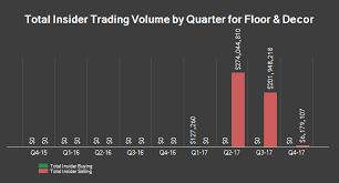 floor and decor ta nyse fnd floor decor stock price price target more marketbeat