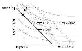 Steven Landsburg The Armchair Economist An Armchair View Of Escalators