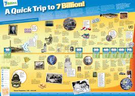 wall chart world of 7 billion
