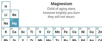 Element Table This Interactive Periodic Table Has A Haiku For Each Element And