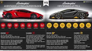 lamborghini aventador lp 750 4 superveloce lamborghini aventador lp 750 4 sv vs lamborghini centenario lp 770 4