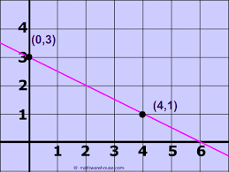how to find slope from graph tutorial examples practice problems