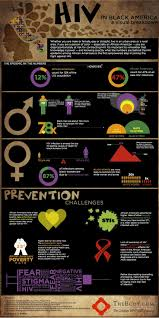 76 best resources for education on hiv aids images on pinterest