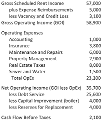 Real Estate Pro Forma Template by Vacancy And Credit Loss U2013 Real Estate Investment Blog By Realdata