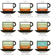 espresso macchiato emsk the different types of coffee rebrn com