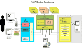 floor plan sles cool solutions yast2 on suse linux enterprise server 9 getting