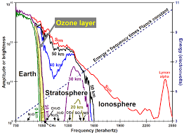 Warmer Atmosphere The Primary Cause Of Global Warming Is Ozone Depletion