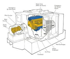 schematic 3 phase generator the wiring diagram readingrat net