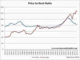 average rent price what americans learned from the housing bubble toronto condo bubble