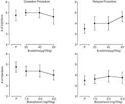 enadoline and butorphanol evaluation of κ agonists on cocaine