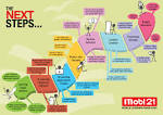 Infographic: Next Steps in Mobile Learning | Mobile Learning Blog