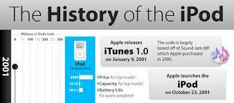 a brief illustrated history of the ipod gizmodo australia