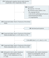 Fibular Avulsion Radiograph Negative Lateral Ankle Injuries In Children