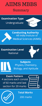 paper pattern of aiims admit card exam date syllabus pattern for aiims mbbs 2018