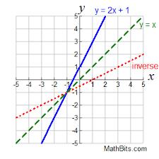 inverse functions mathbitsnotebook a1 ccss math