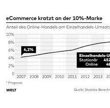 K Hen Online Kaufen Auf Raten Statistiken Zahlen Und Graphen Aktuelles Von Statista Bilder