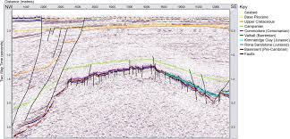 characterizing seismic scale faults pre and post drilling