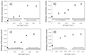 energetics of lanthanide doped calcium phosphate apatite