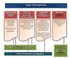 web application security assessment framework websafe