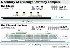 Largest Cruise Ship Biggest Cruise Ships Industry Overview Vessel Tracking