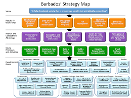 strategy map template strategy map businessbarbados business strategy
